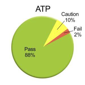 ATP testing in Orlando, FL